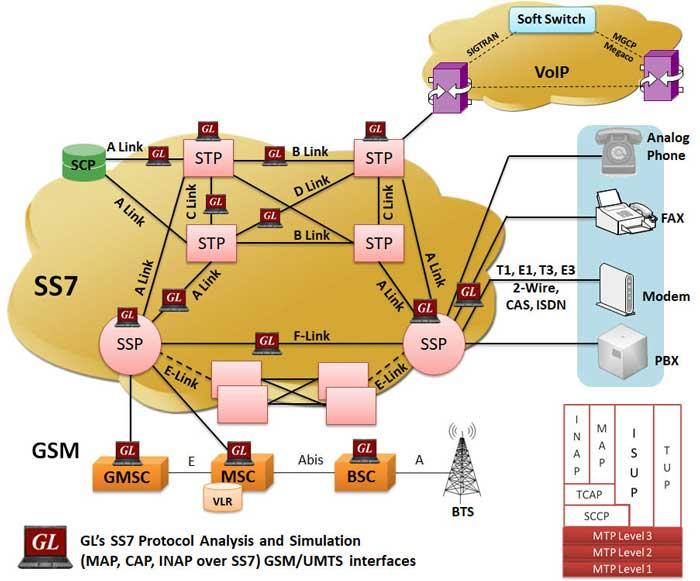 SS7 (C7) Protocol Analyzer