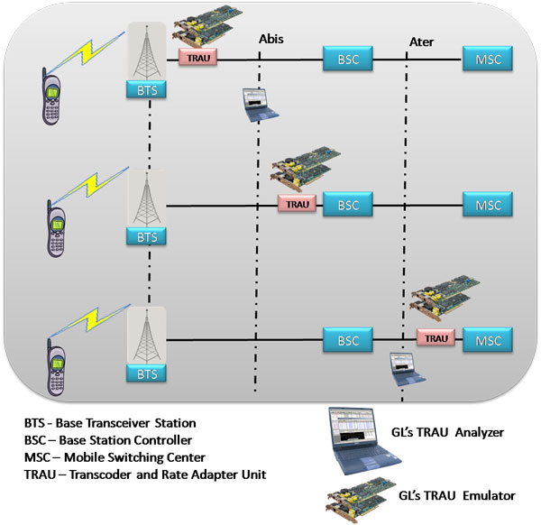 an analysis of the wireless application protocol overview in the use of mobile phones Iit bombay mobile applications: wap 2 outline •limitations of mobile environment •mobile applications •www and mobility •wireless application protocol •wap protocol stack •wap application environment •summary.