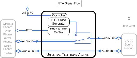 Universal telephony adapter uta a simplified block diagram depicting the audio signal flow of the uta is shown in the below image ccuart Gallery