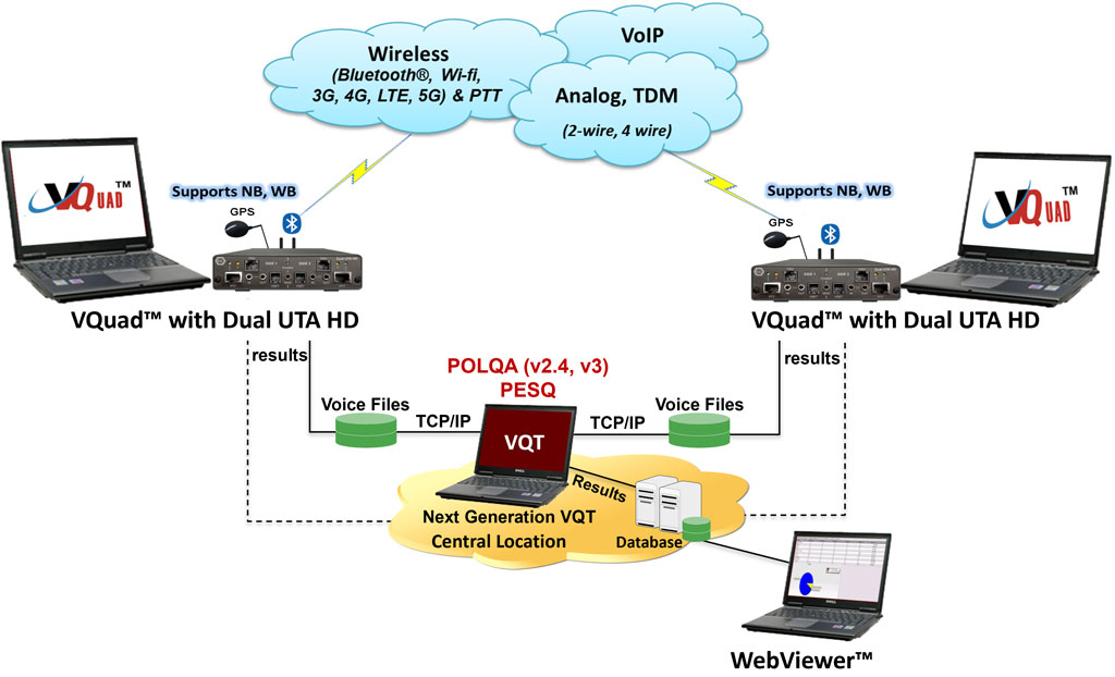 Voice Quality Testing Vqt Software Polqa Pesq Data Wiring Diagram Home Free Download