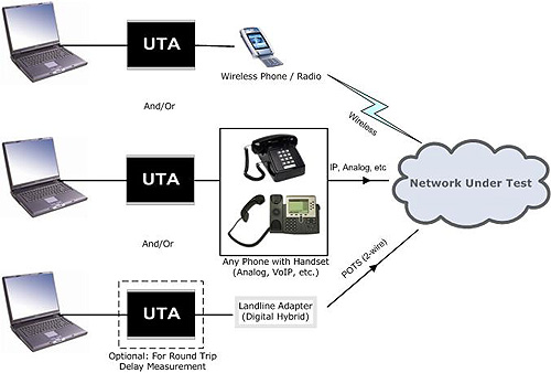 universal telephony adapter uta rh gl com Telephone Parts Diagram Telephone Network Diagram
