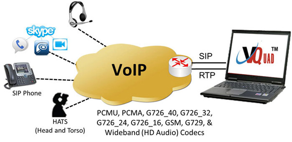 Voice Video Data Quality Testing On All Networks Vquad Dual Uta Voip An Overview Wb
