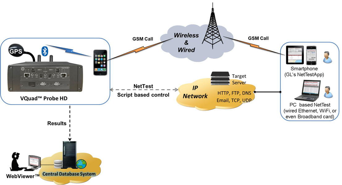VQuad™ End-to-End SMS Test Solution