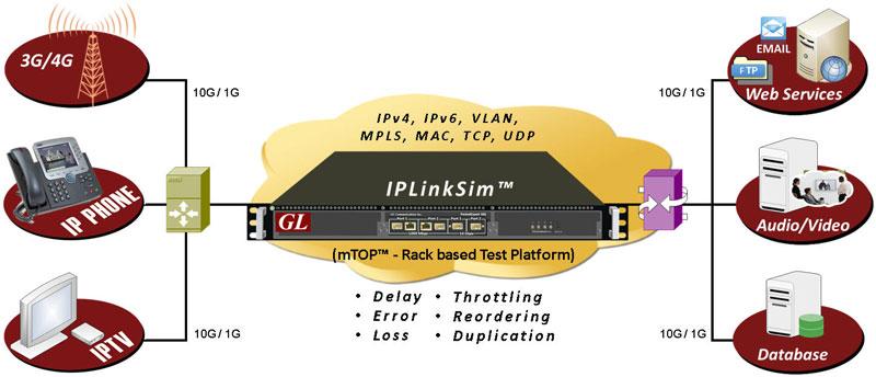 wan-link-emulation-iplinksim-web-network-image.jpg