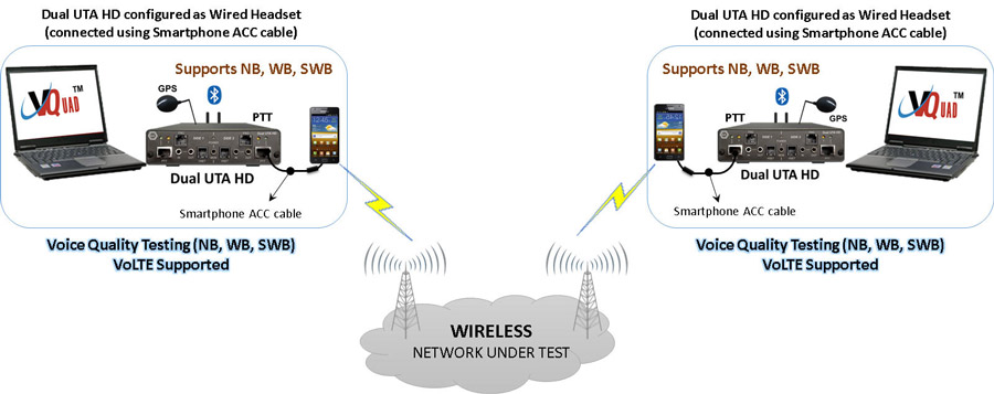 Voice, Video, and Data Testing in Wireless Network